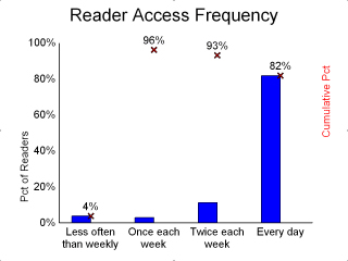 Detailed graph for reader frequency