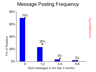 How often do readers post broadcast msgs