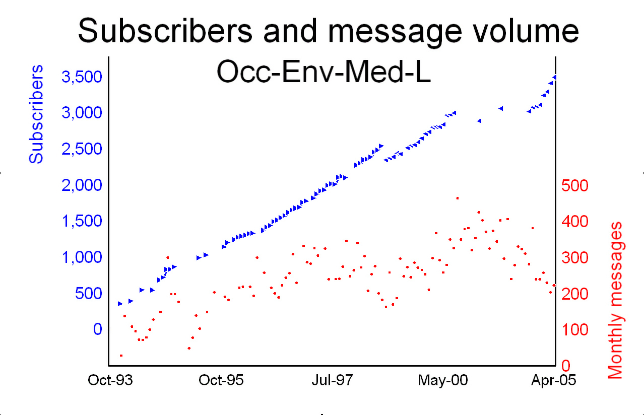 Message volume and readership